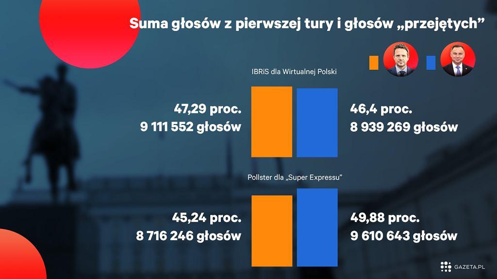 Rafał Trzaskowski ma szanse pokonać Andrzeja Dudę w drugiej turze wyborów, ale same przepływy elektoratu raczej mu do tego nie wystarczą