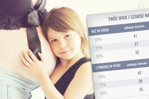 Odwlekasz decyzję o dziecku? Kalkulator płodności pokazuje, jak maleją twoje szanse na jedno, dwójkę i trójkę