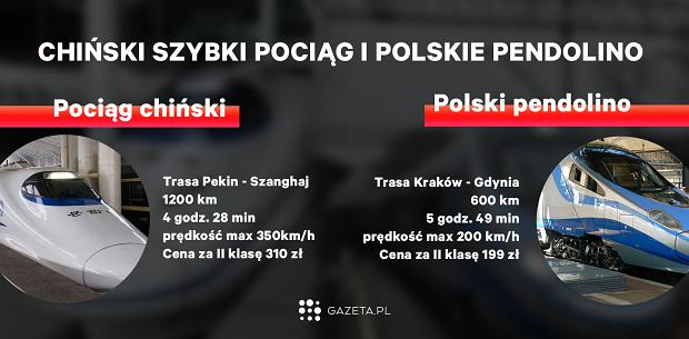 Chiński i polski szybki pociąg
