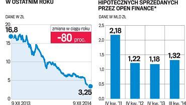 Kurs akcji Open Finance i wartość kredytów hipotecznych sprzedanych przez spółkę