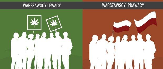 Jesteś warszawskim lewakiem czy prawakiem?