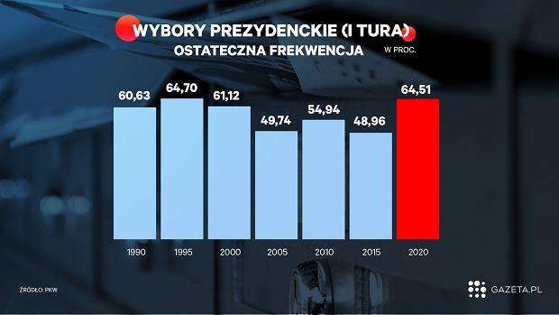 Frekwencja w wyborach prezydenckich