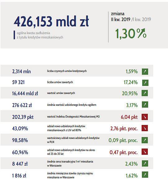 II kwartał rynku kredytowo-mieszkaniowego w liczbach