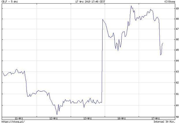 Ceny ropy - ostatnie 5 dni/stooq.pl