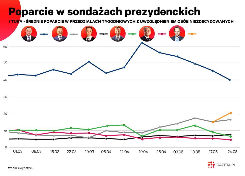 Poparcie dla Rafała Trzaskowskiego systematycznie rośnie, tymczasem na Andrzeja Dudę swój głos chciałoby oddać coraz mniej Polaków