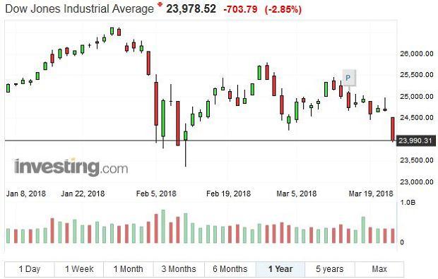 Indeks Dow Jones - 1 rok