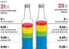 Podatek akcyzowy napędza zakupy wódki
