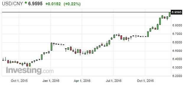 Kurs CNY/USD