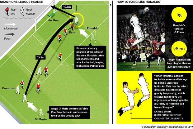 Tak Cristiano Ronaldo strzela gole głową