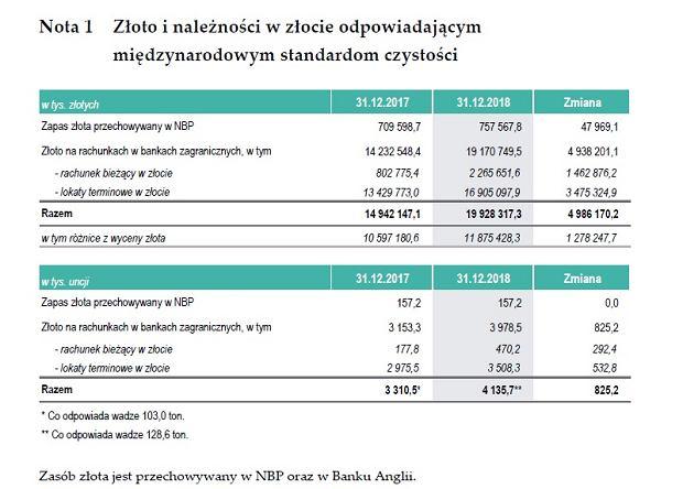 Polskie rezerwy złota