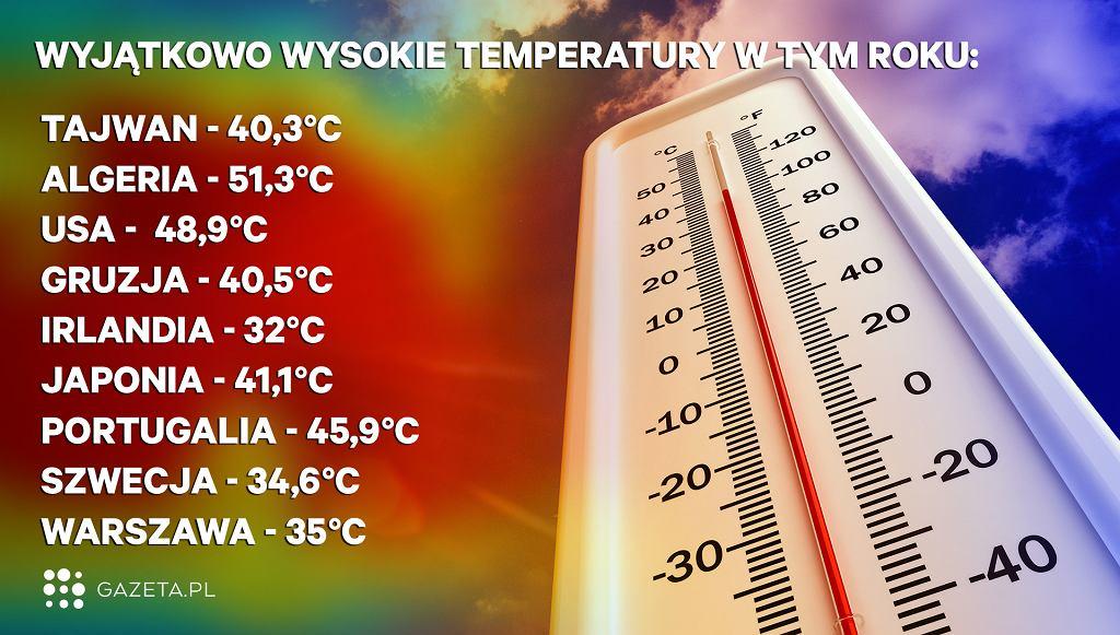 W wielu miejscach na świecie temperatury znacznie przekraczają średnie.