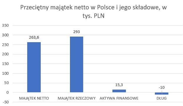 Wartość przeciętnego majątku netto w Polsce i jego składowe