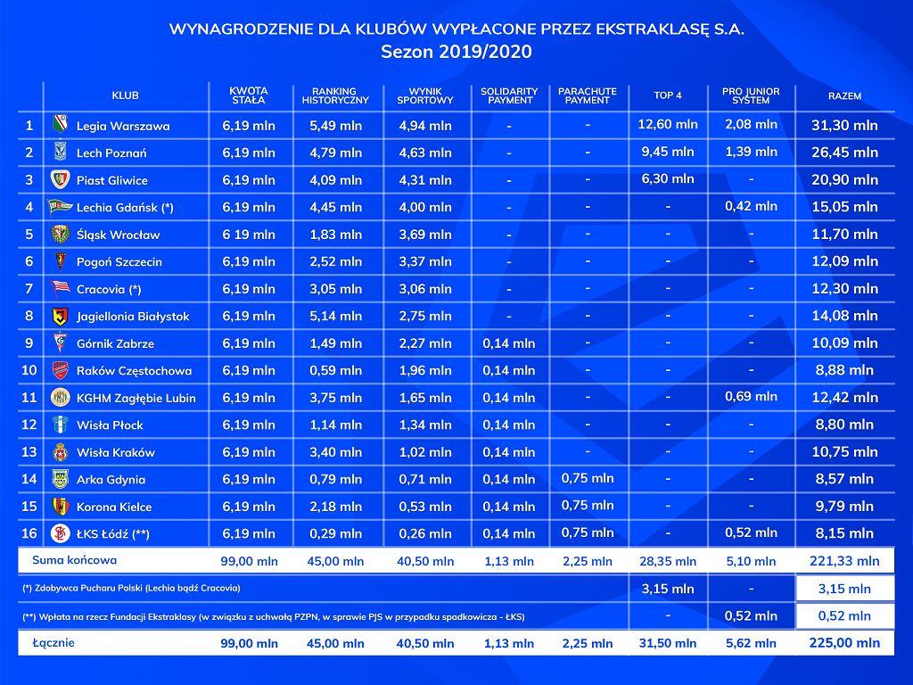 Wynagrodzenia dla klubów ekstraklasy za sezon 2019/20