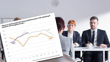 Wzrasta liczba ofert o pracę