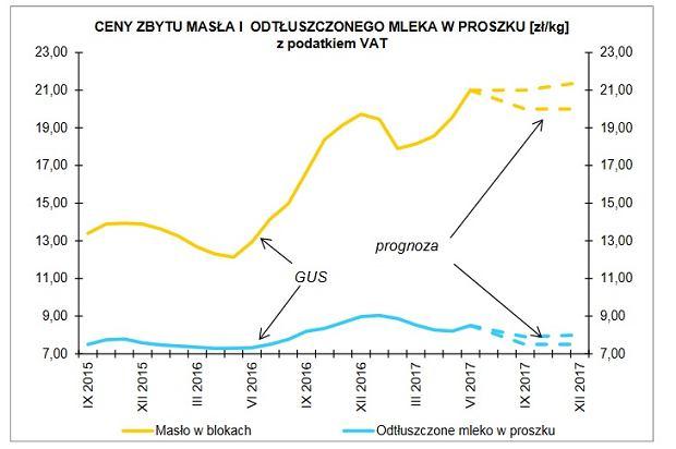 Ceny masła i ich prognozy