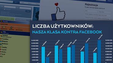 wykres Facebok Nasza Klasa