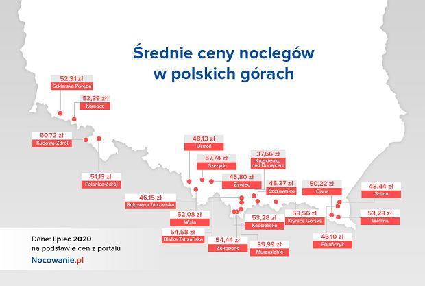 Średnie ceny noclegów w polskich górach według portalu Nocowanie.pl