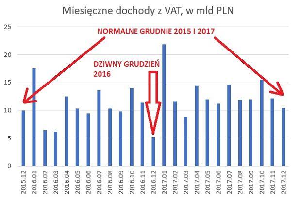 Miesięczne dochody budżetowe z VAT