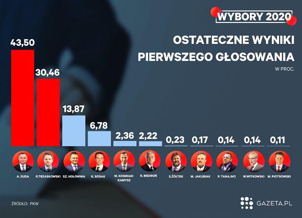 Wyniki I tury wyborów prezydenckich 2020