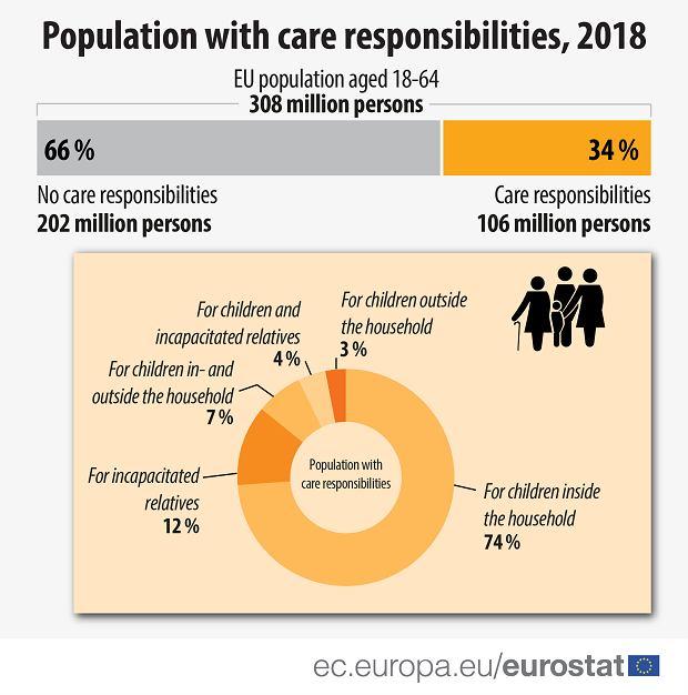 Populacja UE z obowiązkami opiekuńczymi