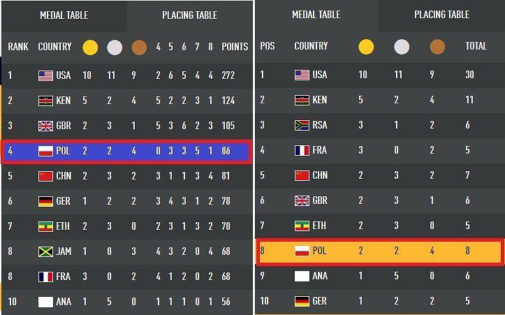 Klasyfikacja medalowa lekkoatletycznych mistrzostw świata Londyn 2017