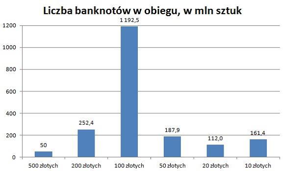 Banknoty w Polsce