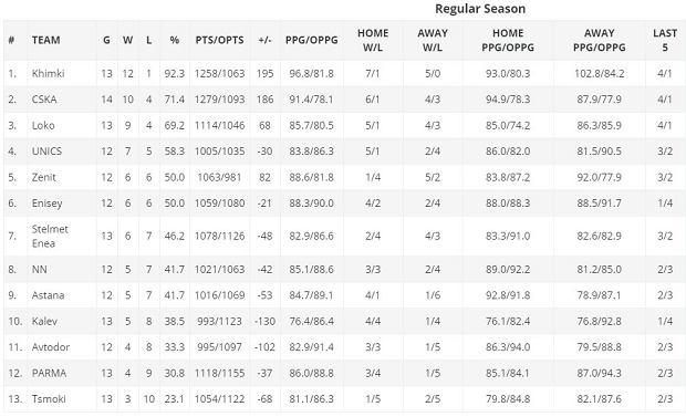 Tabela ligi VTB (13 stycznia 2020)