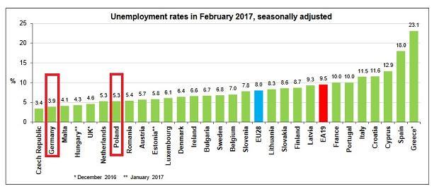 Bezrobocie w Europie według unijnego urzędu statystycznego