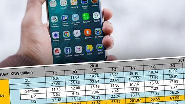 Samsung prezentuje wyniki kwartalne