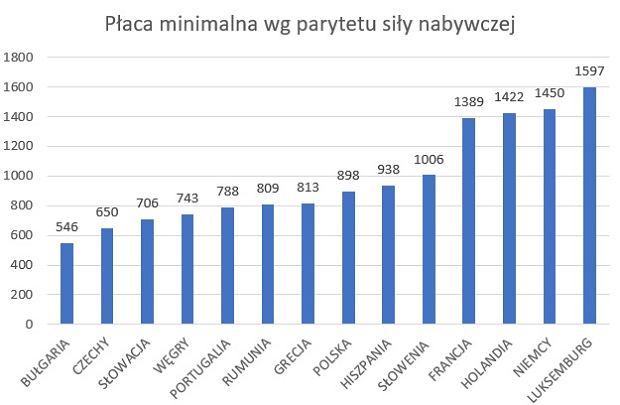 Płaca minimalna w euro, wg parytetu siły nabywczej