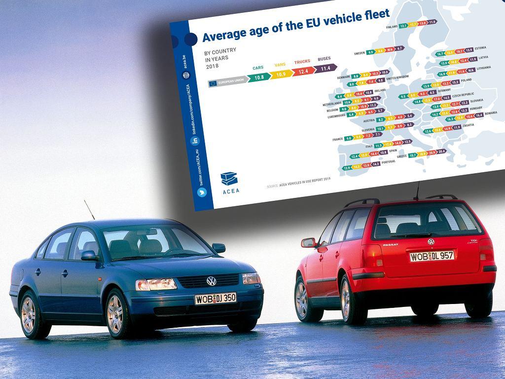 Wiek parku samochodowego w Europie (dane ACEA)