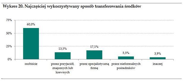 W jaki sposób Ukraińcy przekazują zarobione w Polsce pieniądze