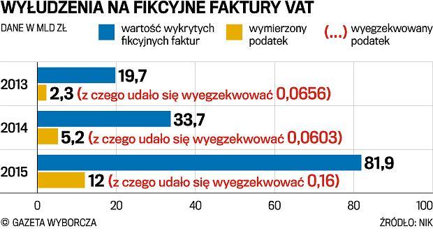 """1,5 mln aut w Polsce to """"martwe dusze"""". Sygnał gigantycznych oszustw podatkowych?"""