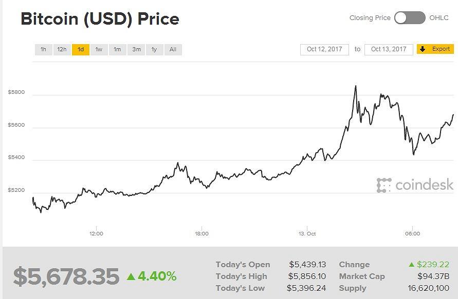 bitcoin os didžiausi kripto mainai 2021