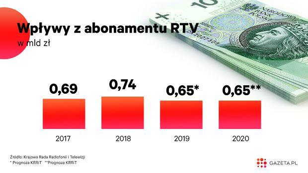 Wpływy z abonamentu RTV