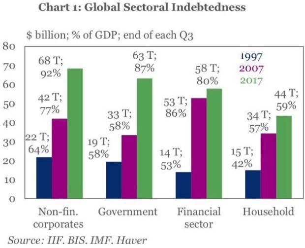 Dług na świecie w podziale na rodzaj dłużnika