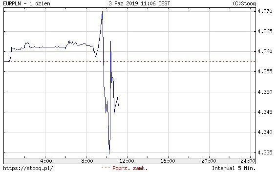 Kurs euro po wyroku TSUE