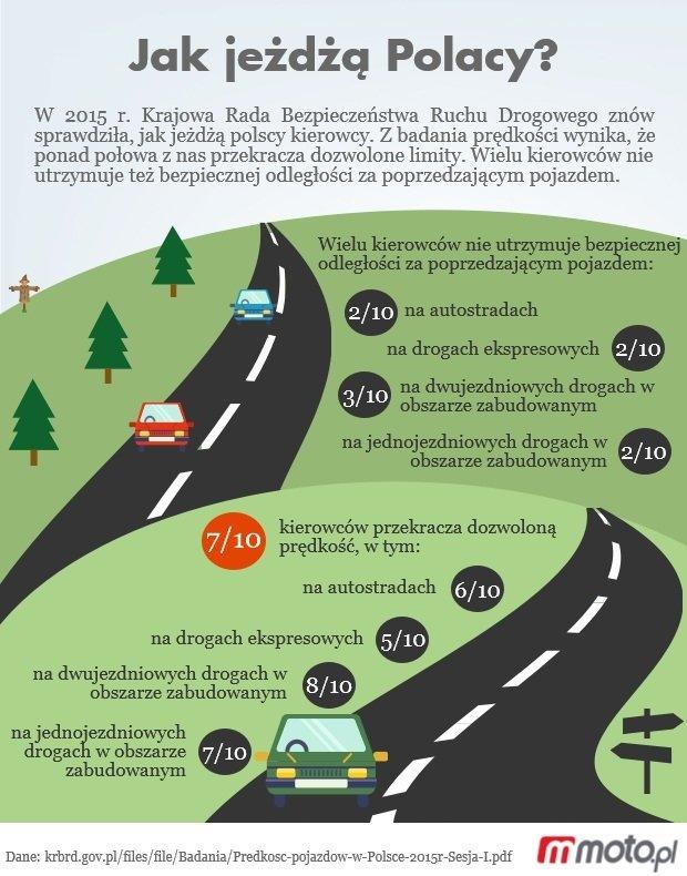 Jak jeżdżą Polacy?