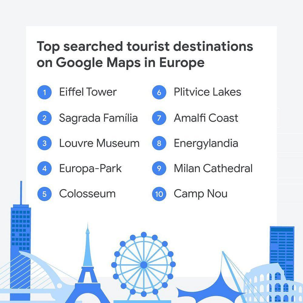Top 10 Europe Google