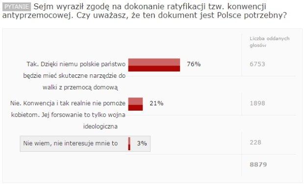 Wyniki sondy Gazeta.pl