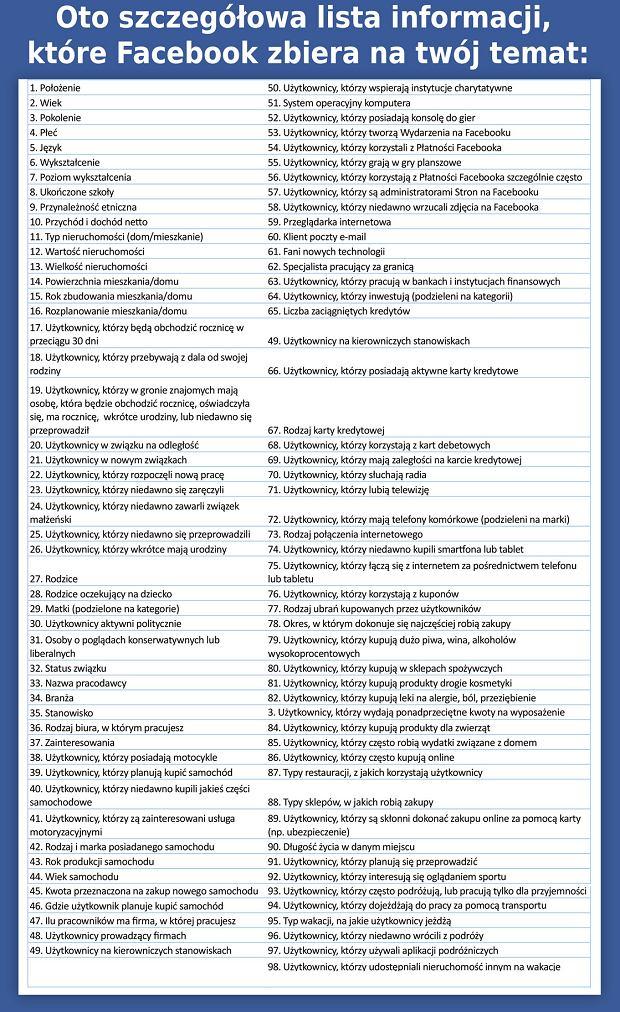 Oto szczegółowa lista informacji, które Facebook zbiera na twój temat: