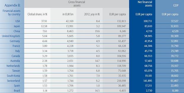 Polacy maja 0,3 proc. światowego bogactwa. Nawet Grecy są bogatsi