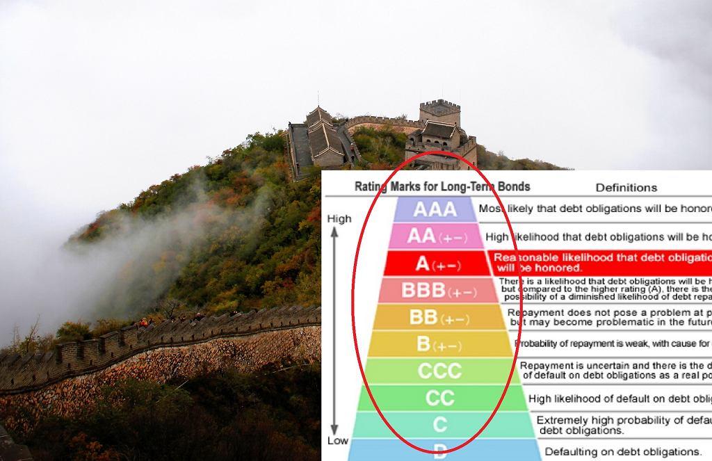 Agencja Moody's obniża rating Chin