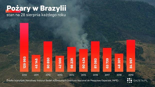 Pożary w Brazylii.