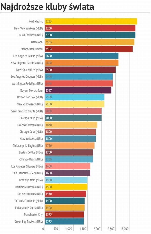 Najdroższe kluby świata