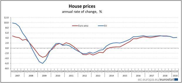 Dane Eurostatu dot. wzrostu cen mieszkań w UE