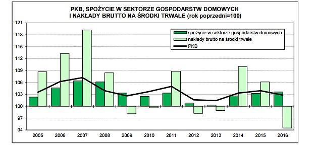 Inwestycje i konsumpcja w  Polsce