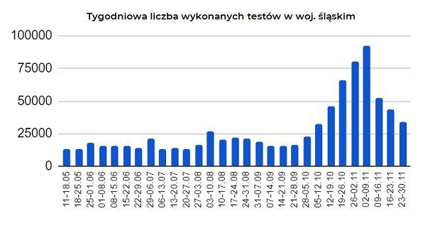Tygodniowa liczba wykonanych testów w woj. śląskim