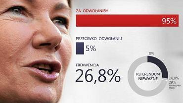 Sondażowe wyniki referendum TNS Polska