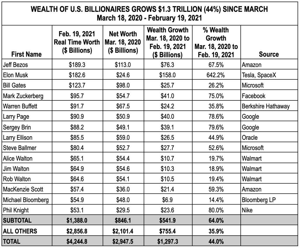 Zyski miliarderów